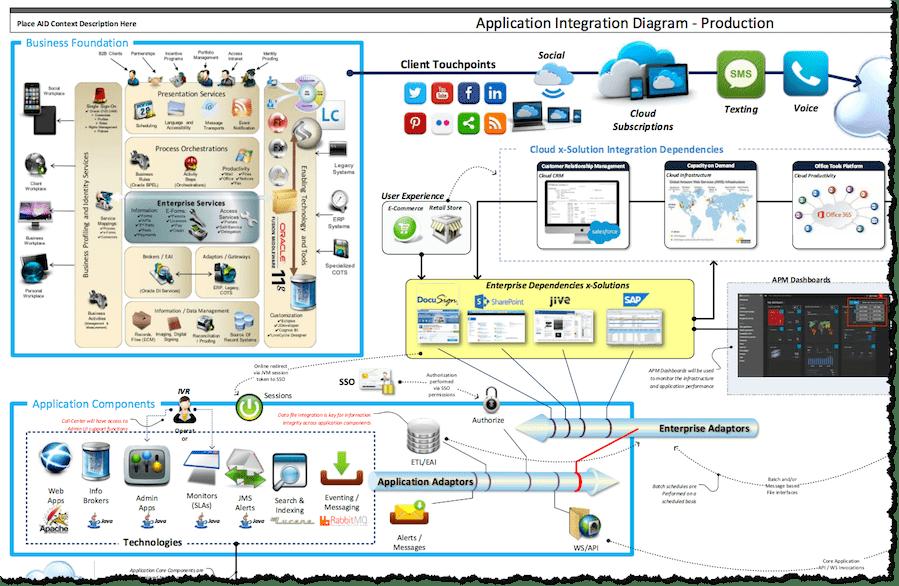 Generic Application Integration Diagram Template