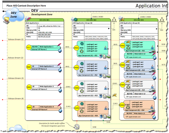 Generic Application Integration Diagram Template Think2xit