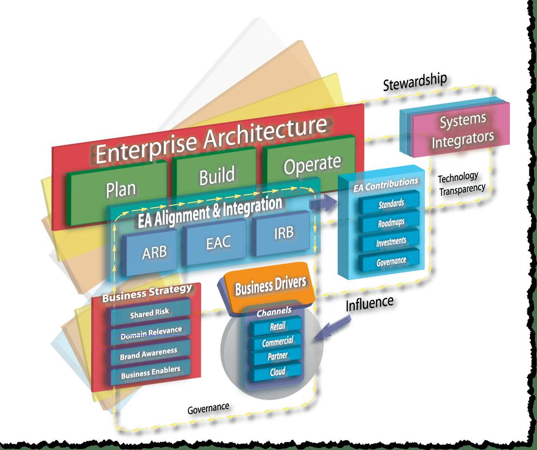 Enterprise architecture vision template think2xit enterprise architecture vision template maxwellsz