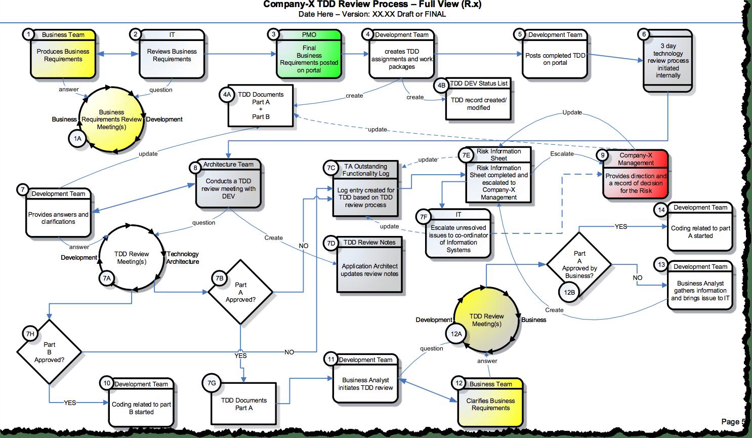 Generic sdlc development process template think2xit for Brand development process template