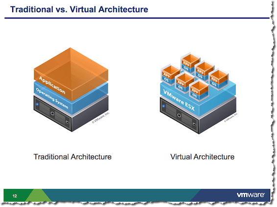 Vmware Icon Library Templates Think2xit