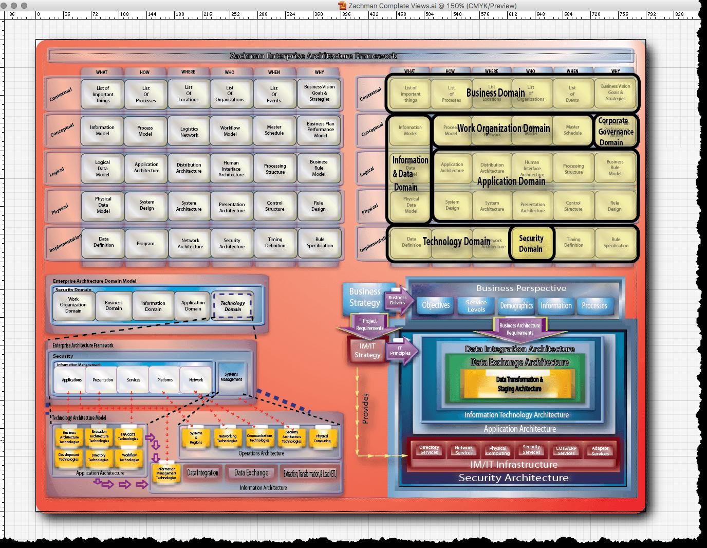 zachman framework template - generic zachman ea template think2xit
